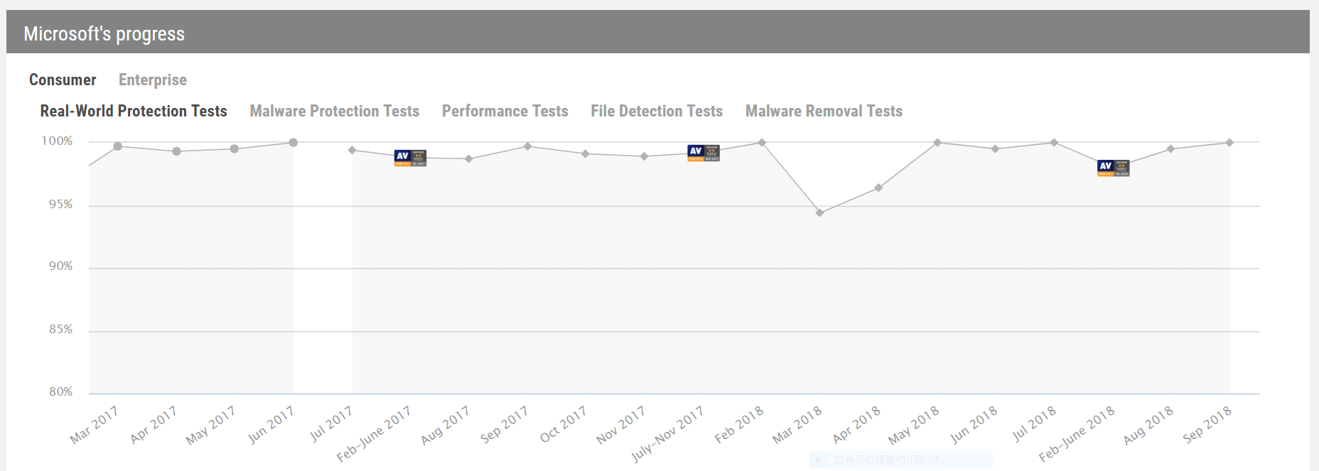 Windows Defenderの検出力推移